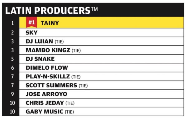 Tainy.LatinProducers